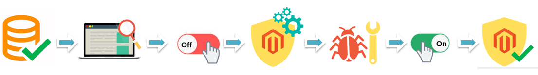 Magento Security patch installation plan