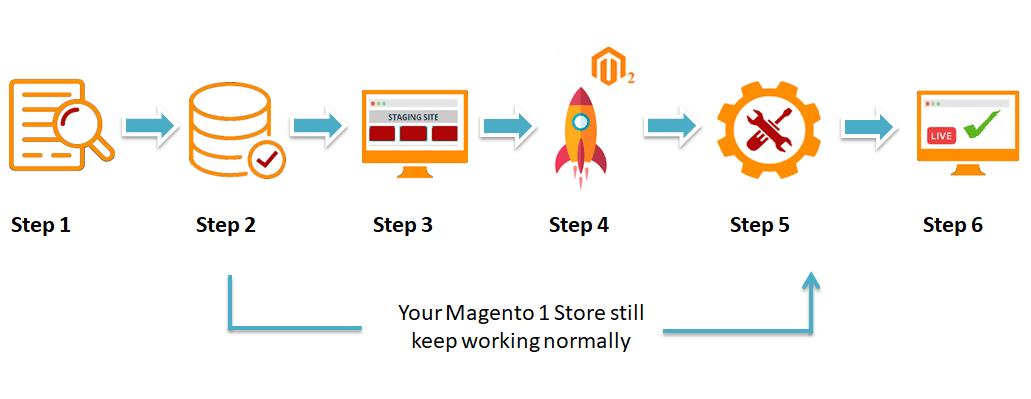 Magento 2 Migration process