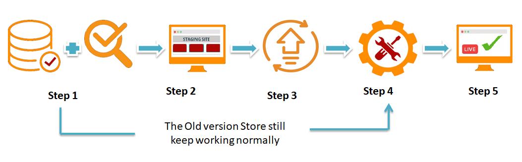 magento upgrade version process