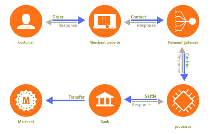 electronic-payment-system