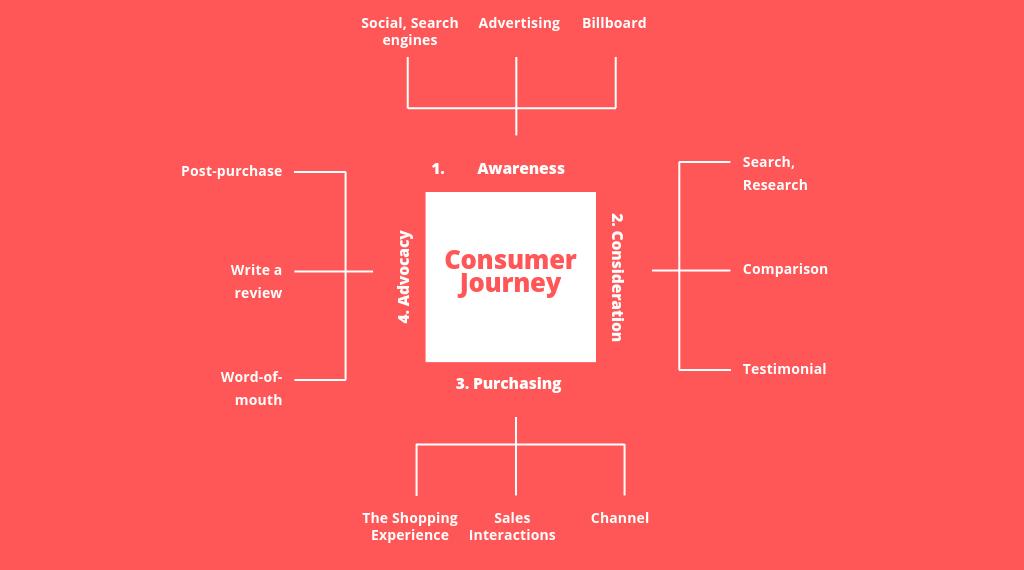 consumer-journey